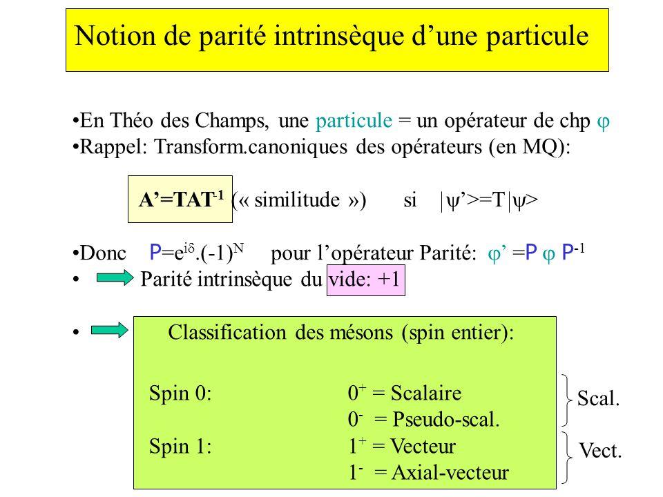 Notion de parité intrinsèque dune particule En Théo des Champs, une particule = un opérateur de chp Rappel: Transform.canoniques des opérateurs (en MQ): A=TAT -1 (« similitude ») si >=T > Donc P =e i.(-1) N pour lopérateur Parité: = P P -1 Parité intrinsèque du vide: +1 Classification des mésons (spin entier): Spin 0:0 + = Scalaire 0 - = Pseudo-scal.
