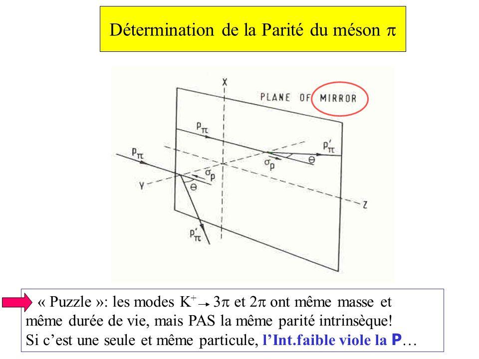 Détermination de la Parité du méson « Puzzle »: les modes K + 3 et 2 ont même masse et même durée de vie, mais PAS la même parité intrinsèque.