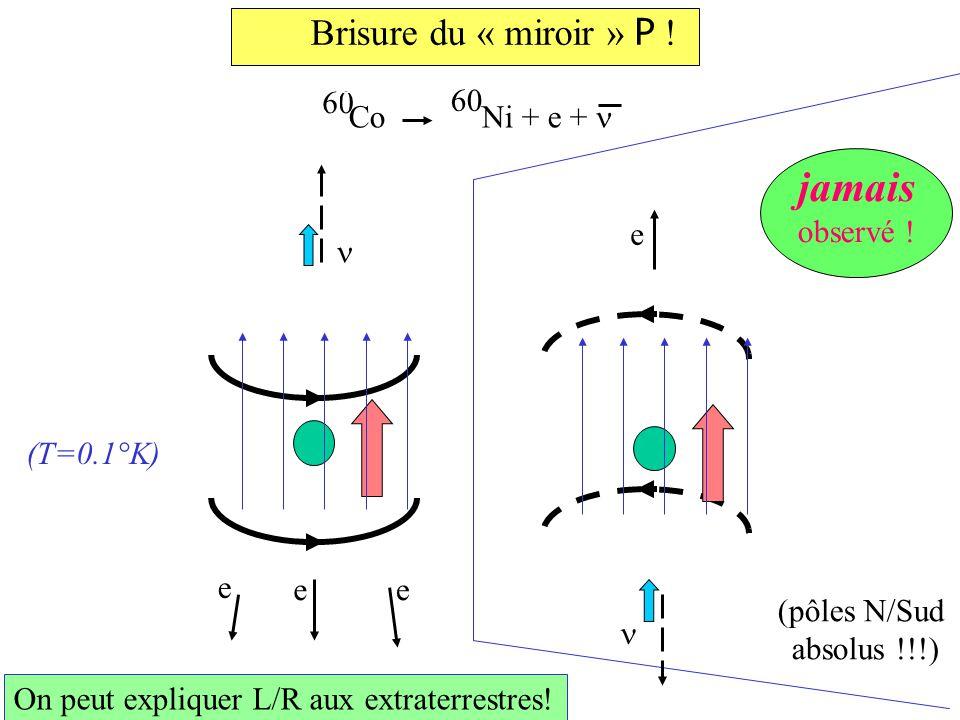 Brisure du « miroir » P . (pôles N/Sud absolus !!!) On peut expliquer L/R aux extraterrestres.
