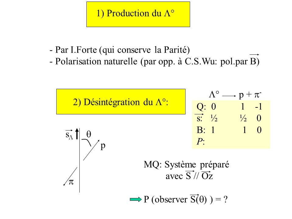 1) Production du ° - Par I.Forte (qui conserve la Parité) - Polarisation naturelle (par opp.