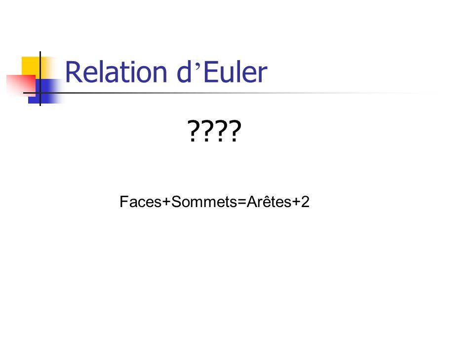 Relation d Euler Faces+Sommets=Arêtes+2 ????