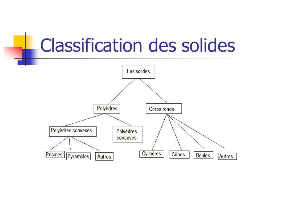Classification des solides