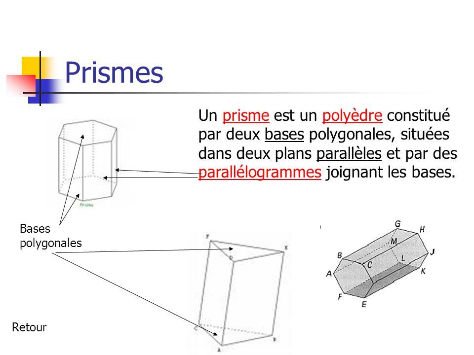 Prismes Un prisme est un polyèdre constitué par deux bases polygonales, situées dans deux plans parallèles et par des parallélogrammes joignant les bases.prismepolyèdre parallélogrammes Bases polygonales Retour