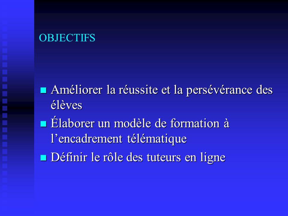 CADRE DANALYSE et RÉSULTATS LINTERACTIVITÉ APPRENANTS/AUTRES ACTEURS DE LA SITUATION DAPPRENTISSAGE..