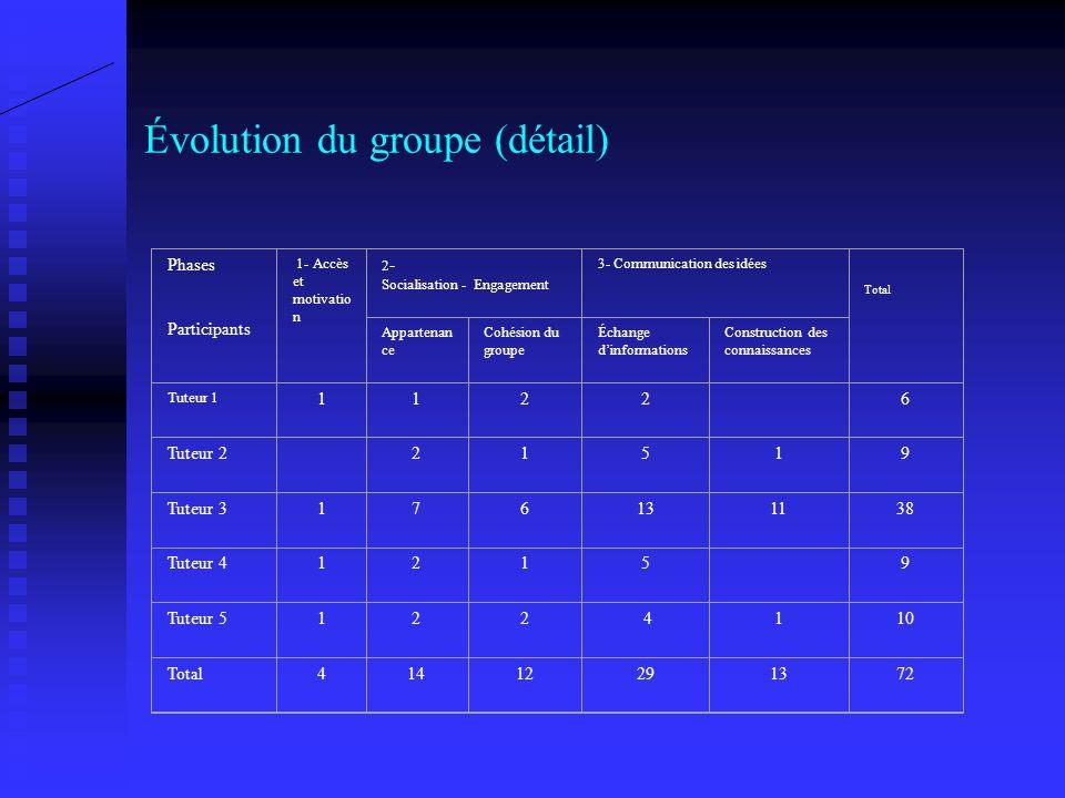 Évolution du groupe selon le nombre de messages Socialisation - engagement Total