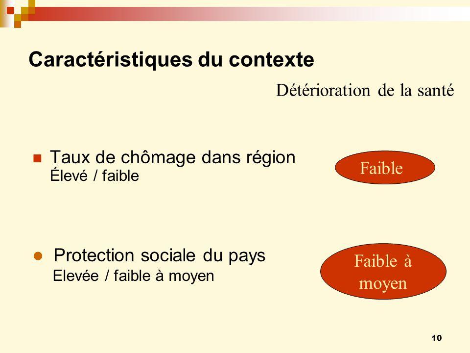 10 Caractéristiques du contexte Taux de chômage dans région Élevé / faible Faible Faible à moyen Protection sociale du pays Elevée / faible à moyen Détérioration de la santé