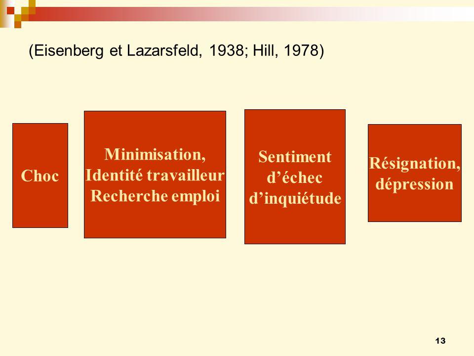 13 (Eisenberg et Lazarsfeld, 1938; Hill, 1978) Choc Minimisation, Identité travailleur Recherche emploi Sentiment déchec dinquiétude Résignation, dépression