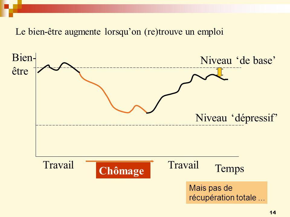 14 Le bien-être augmente lorsquon (re)trouve un emploi Chômage Temps Bien- être Niveau de base Niveau dépressif Travail Mais pas de récupération totale...