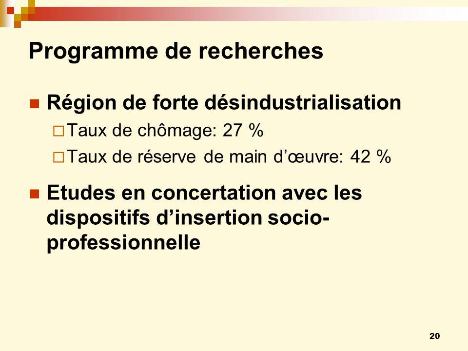20 Programme de recherches Région de forte désindustrialisation Taux de chômage: 27 % Taux de réserve de main dœuvre: 42 % Etudes en concertation avec les dispositifs dinsertion socio- professionnelle