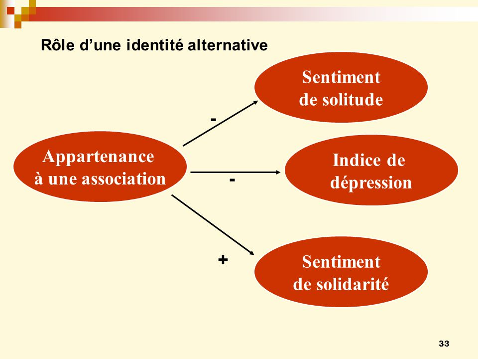 33 Appartenance à une association Sentiment de solitude - Sentiment de solidarité + Indice de dépression - Rôle dune identité alternative