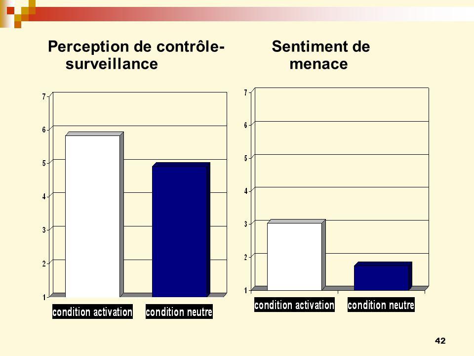 42 Perception de contrôle- surveillance Sentiment de menace