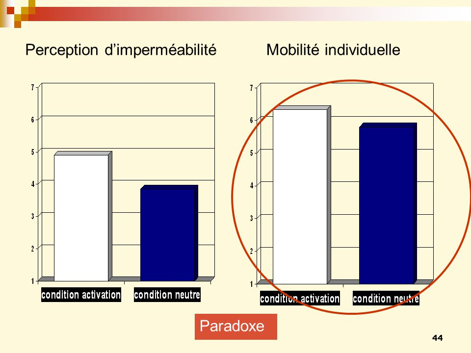 44 Mobilité individuellePerception dimperméabilité Paradoxe
