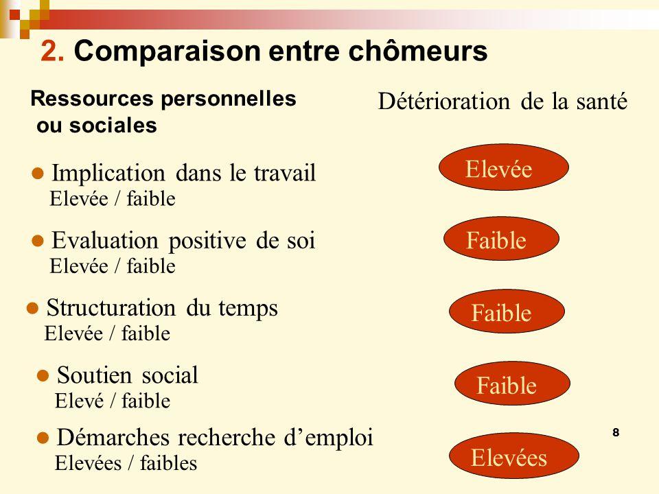 8 Détérioration de la santé Faible Elevée Ressources personnelles ou sociales 2.