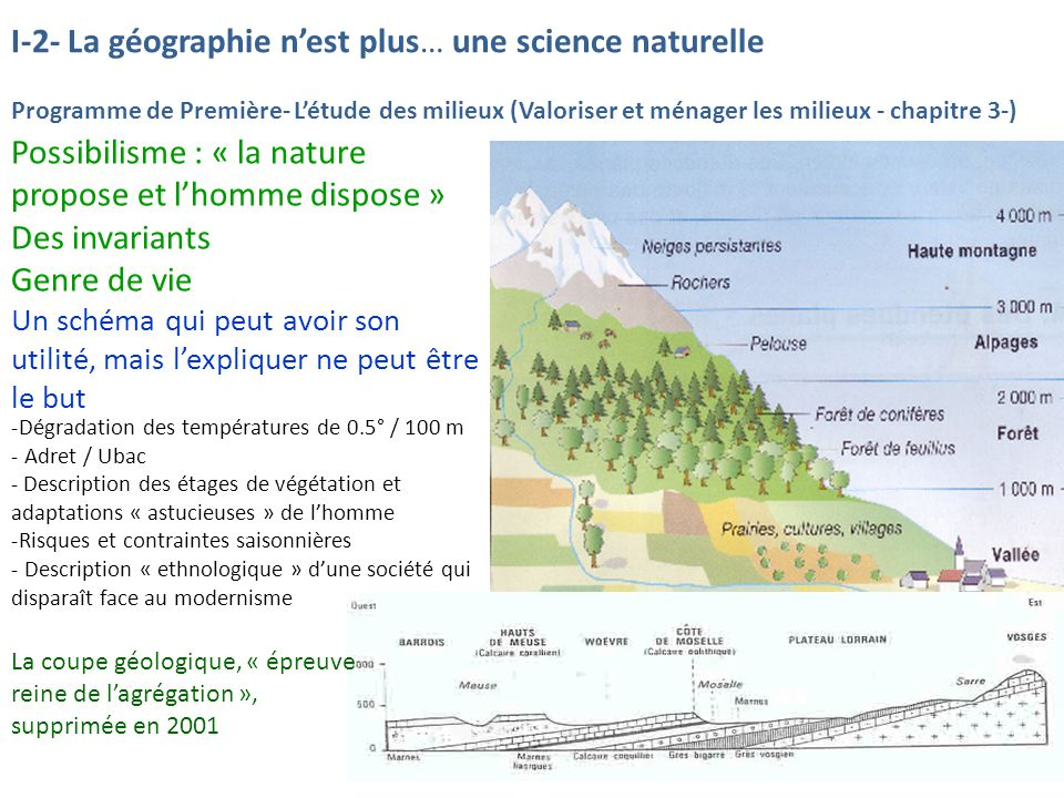 I-2- La géographie nest plus… une science naturelle Programme de Première- Létude des milieux (Valoriser et ménager les milieux - chapitre 3-) Possibi