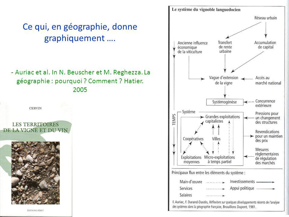 Ce qui, en géographie, donne graphiquement …. - Auriac et al. In N. Beuscher et M. Reghezza. La géographie : pourquoi ? Comment ? Hatier. 2005