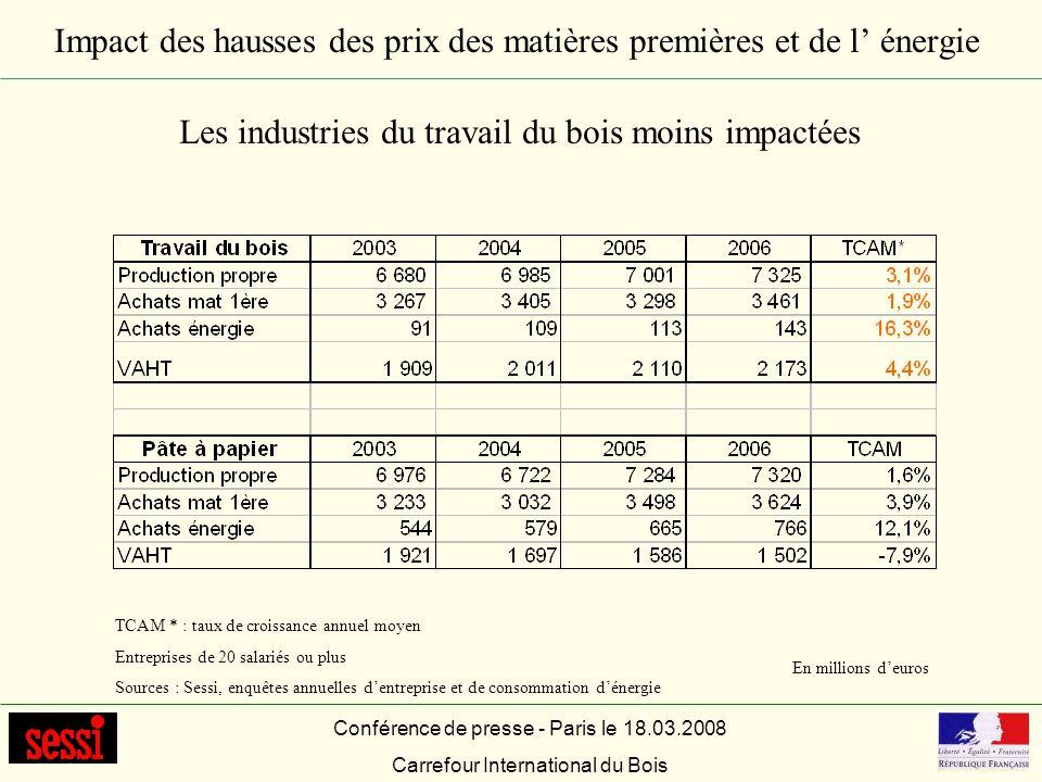 Impact des hausses des prix des matières premières et de l énergie Conférence de presse - Paris le 18.03.2008 Carrefour International du Bois Les indu