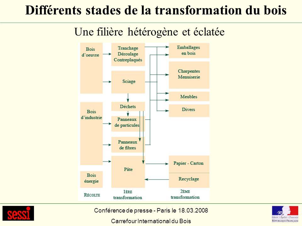 Différents stades de la transformation du bois Conférence de presse - Paris le 18.03.2008 Carrefour International du Bois Une filière hétérogène et éc
