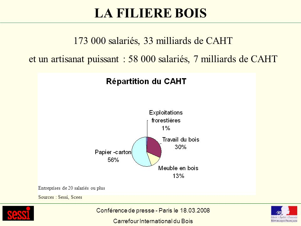 LA FILIERE BOIS 173 000 salariés, 33 milliards de CAHT et un artisanat puissant : 58 000 salariés, 7 milliards de CAHT Entreprises de 20 salariés ou p
