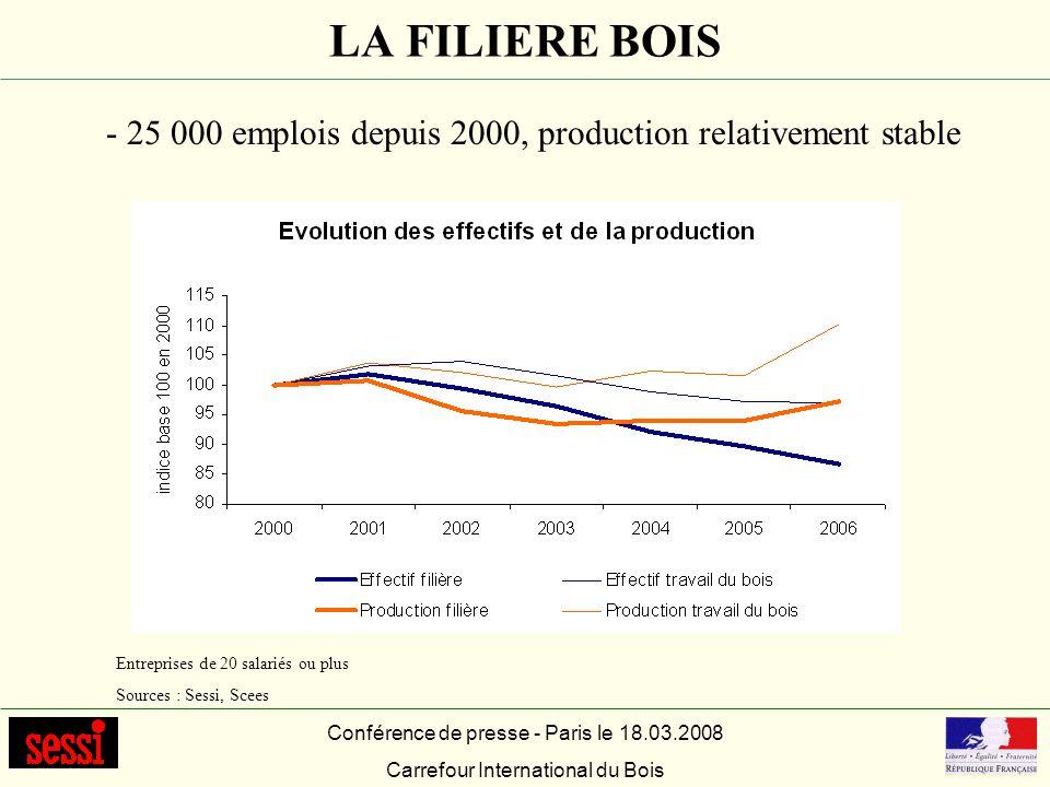 LA FILIERE BOIS Conférence de presse - Paris le 18.03.2008 Carrefour International du Bois Entreprises de 20 salariés ou plus Sources : Sessi, Scees -