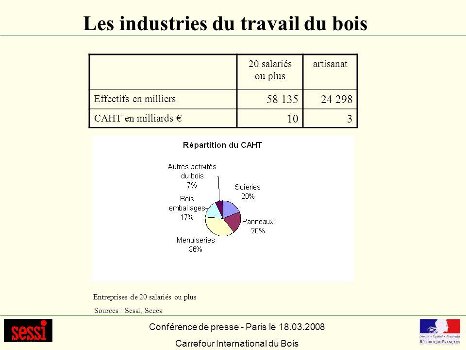 Les industries du travail du bois Conférence de presse - Paris le 18.03.2008 Carrefour International du Bois Entreprises de 20 salariés ou plus Source