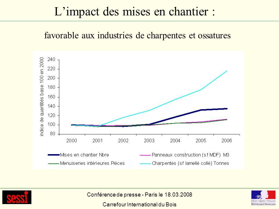 Approvisionnements Une récolte commercialisée de grumes et de bois de trituration en légère croissance (taux de croissance annuel moyen de 1,1 à 1,6% entre 2003 et 2006) Une évolution des prix moyens des bois sur pied en baisse entre 2001 et 2005 toutes essences confondues mais en forte hausse en 2006 (+22%) le prix moyen des bois a augmenté de 12% entre 2001 et 2006 quand lacier et le plastique de base croissent de 44% et laluminium de 22% Conférence de presse - Paris le 18.03.2008 Carrefour International du Bois Sources : Scees, ONF