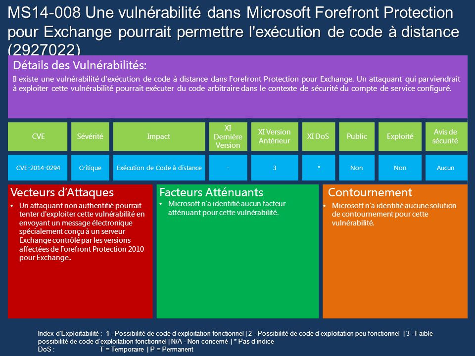 MS14-008 Une vulnérabilité dans Microsoft Forefront Protection pour Exchange pourrait permettre l exécution de code à distance (2927022) Détails des Vulnérabilités: Il existe une vulnérabilité d exécution de code à distance dans Forefront Protection pour Exchange.