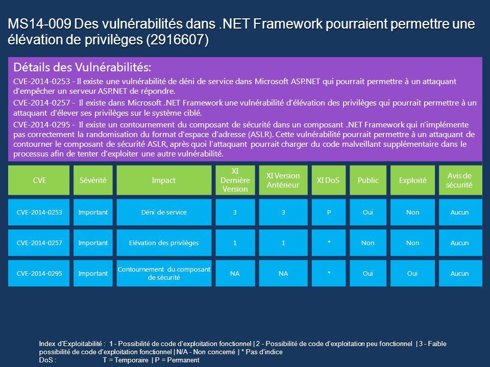 MS14-009 Des vulnérabilités dans.NET Framework pourraient permettre une élévation de privilèges (2916607) Détails des Vulnérabilités: CVE-2014-0253 - Il existe une vulnérabilité de déni de service dans Microsoft ASP.NET qui pourrait permettre à un attaquant d empêcher un serveur ASP.NET de répondre.