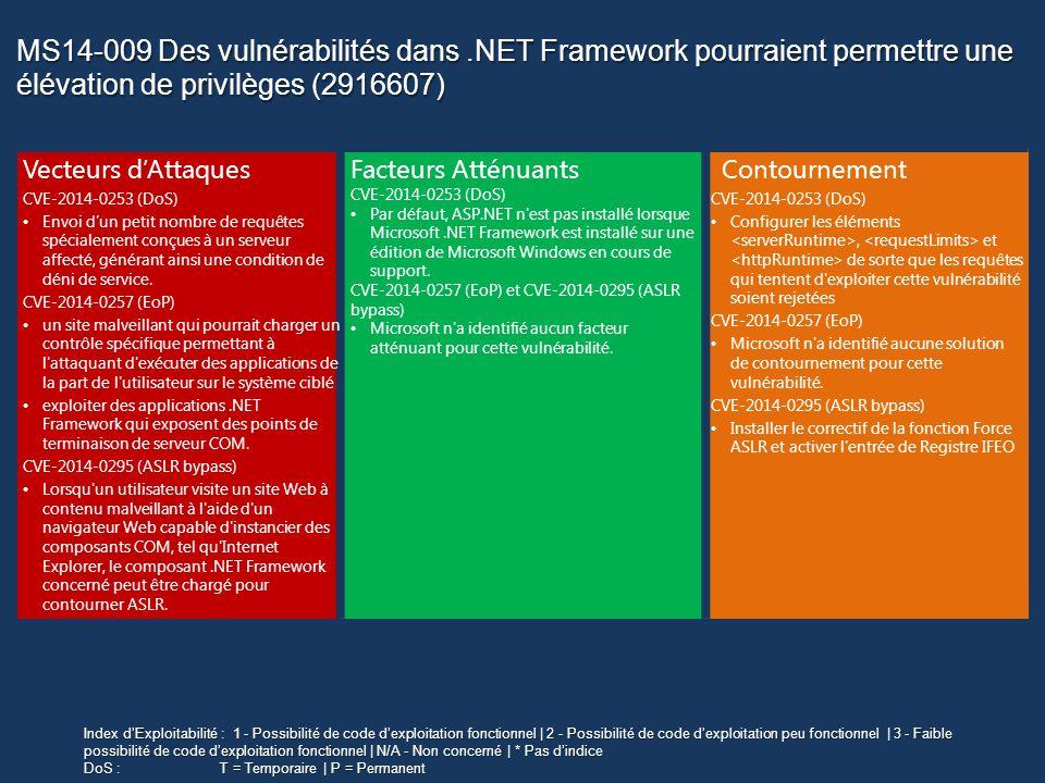 MS14-009 Des vulnérabilités dans.NET Framework pourraient permettre une élévation de privilèges (2916607) Index dExploitabilité : 1 - Possibilité de code dexploitation fonctionnel | 2 - Possibilité de code dexploitation peu fonctionnel | 3 - Faible possibilité de code dexploitation fonctionnel | N/A - Non concerné | * Pas dindice DoS :T = Temporaire | P = Permanent Vecteurs dAttaques CVE-2014-0253 (DoS) Envoi dun petit nombre de requêtes spécialement conçues à un serveur affecté, générant ainsi une condition de déni de service.