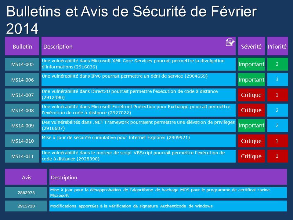BulletinDescriptionSévéritéPriorité MS14-005 Une vulnérabilité dans Microsoft XML Core Services pourrait permettre la divulgation d informations (2916036) Important 2 MS14-006 Une vulnérabilité dans IPv6 pourrait permettre un déni de service (2904659) Important 3 MS14-007 Une vulnérabilité dans Direct2D pourrait permettre l exécution de code à distance (2912390) Critique 1 MS14-008 Une vulnérabilité dans Microsoft Forefront Protection pour Exchange pourrait permettre l exécution de code à distance (2927022) Critique 2 MS14-009 Des vulnérabilités dans.NET Framework pourraient permettre une élévation de privilèges (2916607) Important 2 MS14-010 Mise à jour de sécurité cumulative pour Internet Explorer (2909921) Critique 1 MS14-011 Une vulnérabilité dans le moteur de script VBScript pourrait permettre l exécution de code à distance (2928390) Critique 1 Bulletins et Avis de Sécurité de Février 2014 AvisDescription 2862973 Mise à jour pour la désapprobation de l algorithme de hachage MD5 pour le programme de certificat racine Microsoft 2915720Modifications apportées à la vérification de signature Authenticode de Windows