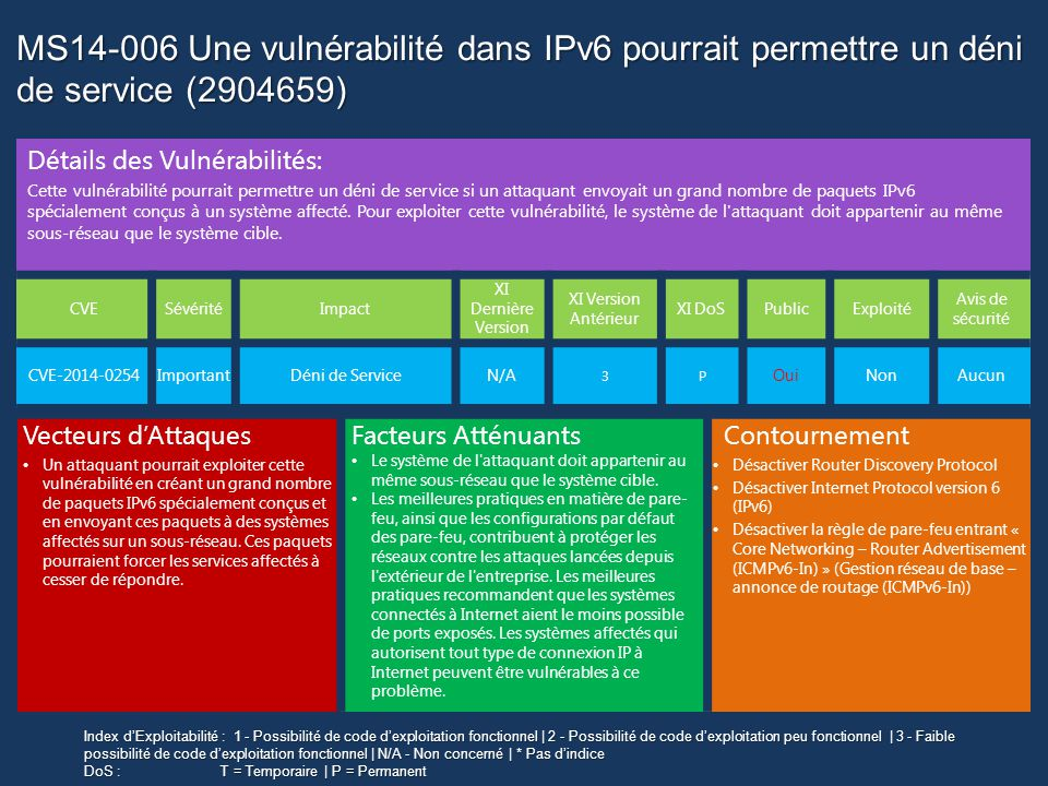 Une vulnérabilité dans Direct2D pourrait permettre l exécution de code à distance (2912390) MS14-007 Une vulnérabilité dans Direct2D pourrait permettre l exécution de code à distance (2912390) Logiciels Concernés: Windows 7 Windows Server 2008 R2 Windows 8 Windows 8.1 Windows Server 2012 Windows Server 2012 R2 Windows RT Windows RT 8.1 Sévérité | Critique Priorité de Déploiement Mises à jour remplacées Problèmes connus 1 Aucun Win 7/Srv 2008 R2 Nécessite 2670838 Nécessité de redémarrer Cette mise à jour nécessite un redémarrage Informations de désinstallation Utilisez l outil Ajout/Suppression de programmes du Panneau de configuration Détections et déploiements WUMUMBSAWSUSITMUSCCM Oui Les mises à jour pour Windows RT ne sont disponibles que via Microsoft Update et le Windows store
