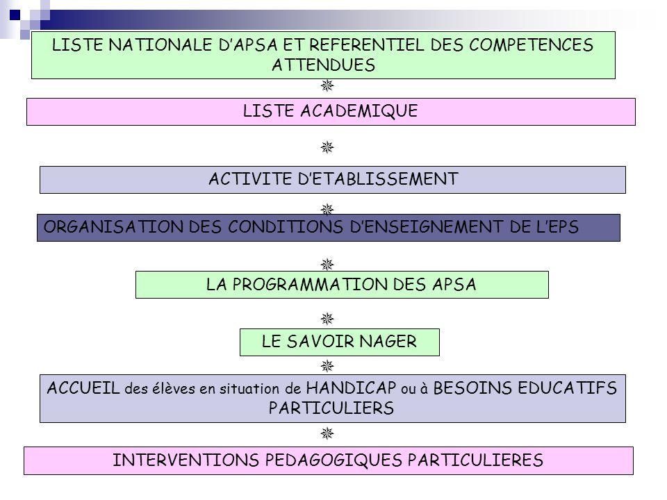 LE SAVOIR NAGER ORGANISATION DES CONDITIONS DENSEIGNEMENT DE LEPS LA PROGRAMMATION DES APSA ACCUEIL des élèves en situation de HANDICAP ou à BESOINS E