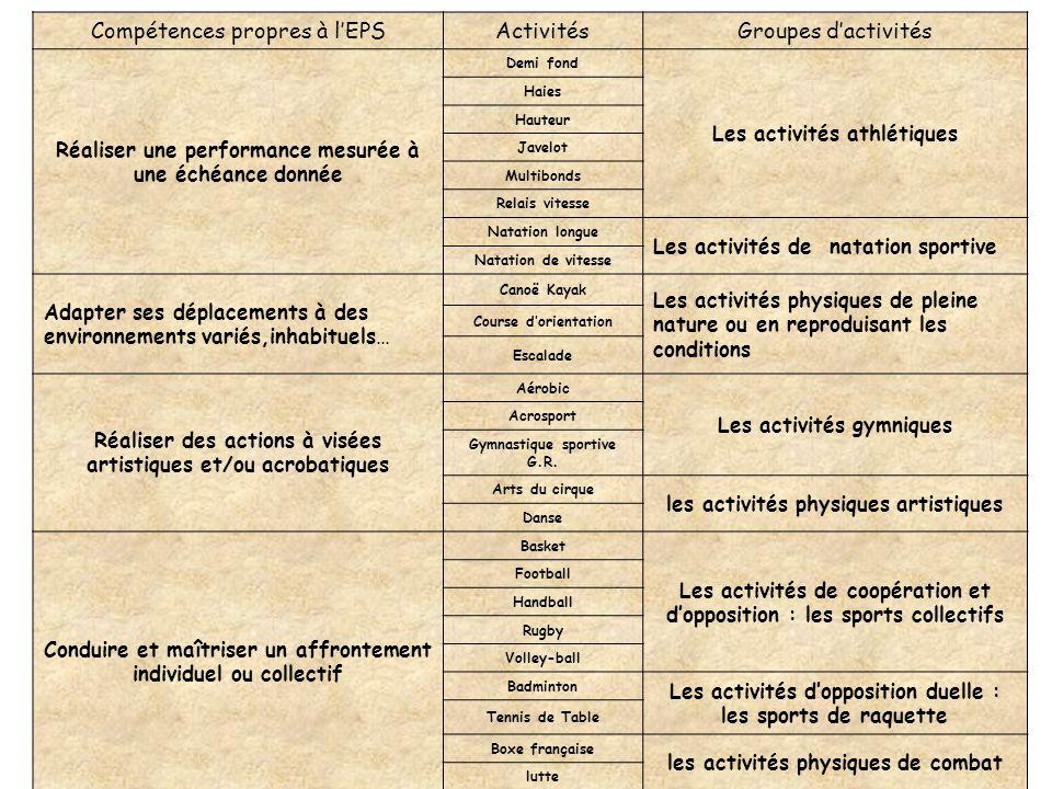 Compétences propres à lEPSActivitésGroupes dactivités Réaliser une performance mesurée à une échéance donnée Demi fond Les activités athlétiques Haies