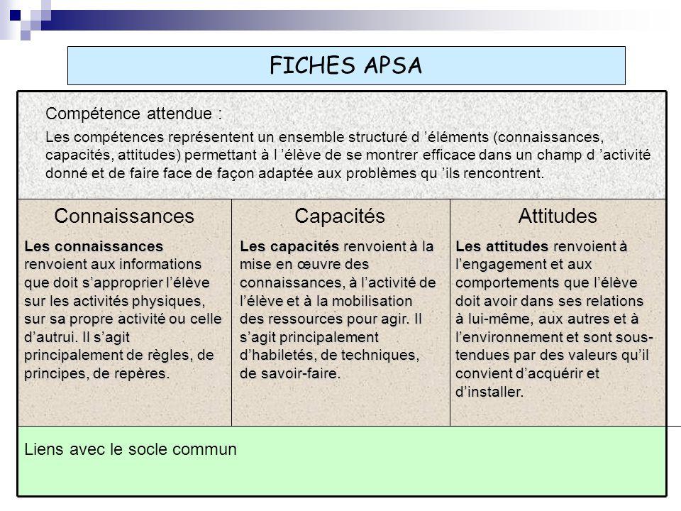 FICHES APSA ConnaissancesCapacitésAttitudes Liens avec le socle commun Les connaissances renvoient aux informations que doit sapproprier lélève sur le