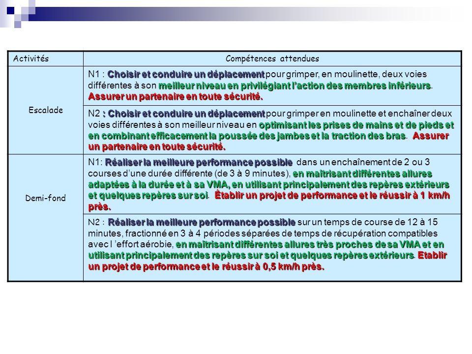 ActivitésCompétences attendues Escalade Choisir et conduire un déplacement meilleur niveau en privilégiant laction des membres inférieurs Assurer un p