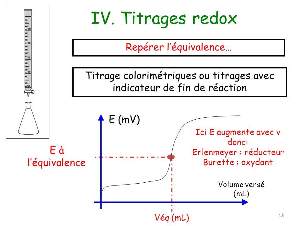 Repérer léquivalence… Véq (mL) E à léquivalence Ici E augmente avec v donc: Erlenmeyer : réducteur Burette : oxydant E (mV) Volume versé (mL) Titrage colorimétriques ou titrages avec indicateur de fin de réaction IV.