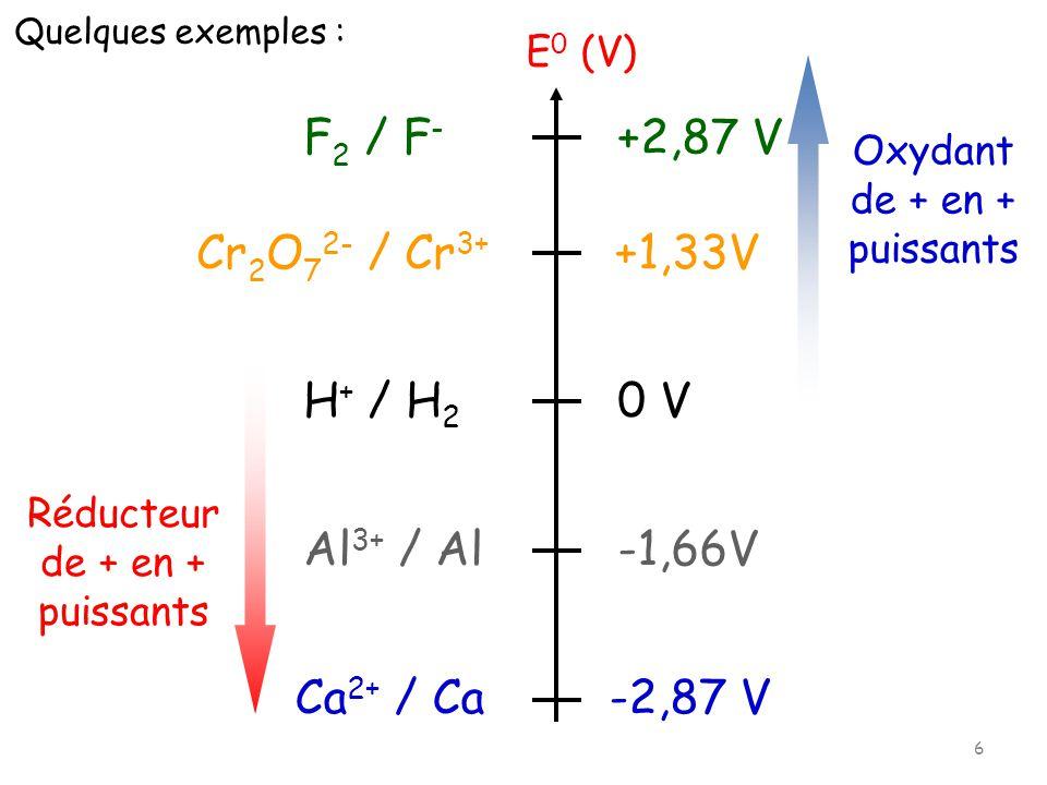 F 2 / F - +2,87 V Cr 2 O 7 2- / Cr 3+ +1,33V Al 3+ / Al -1,66V Ca 2+ / Ca -2,87 V H + / H 2 0 V E 0 (V) Oxydant de + en + puissants Réducteur de + en