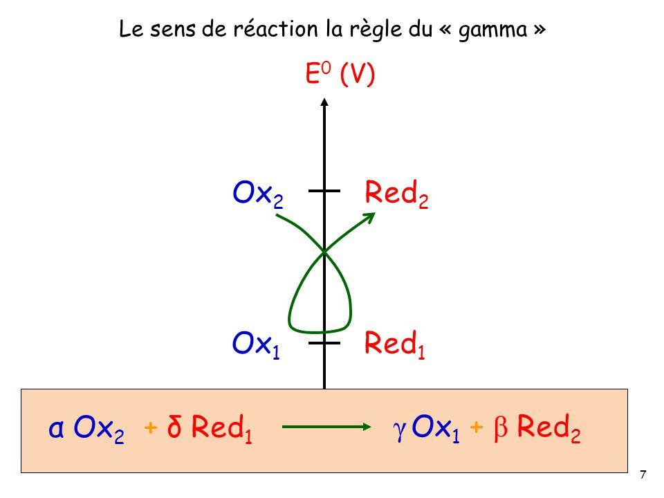 Ox 2 Red 2 E 0 (V) Le sens de réaction la règle du « gamma » Ox 1 Red 1 α Ox 2 + δ Red 1 γ Ox 1 + β Red 2 7