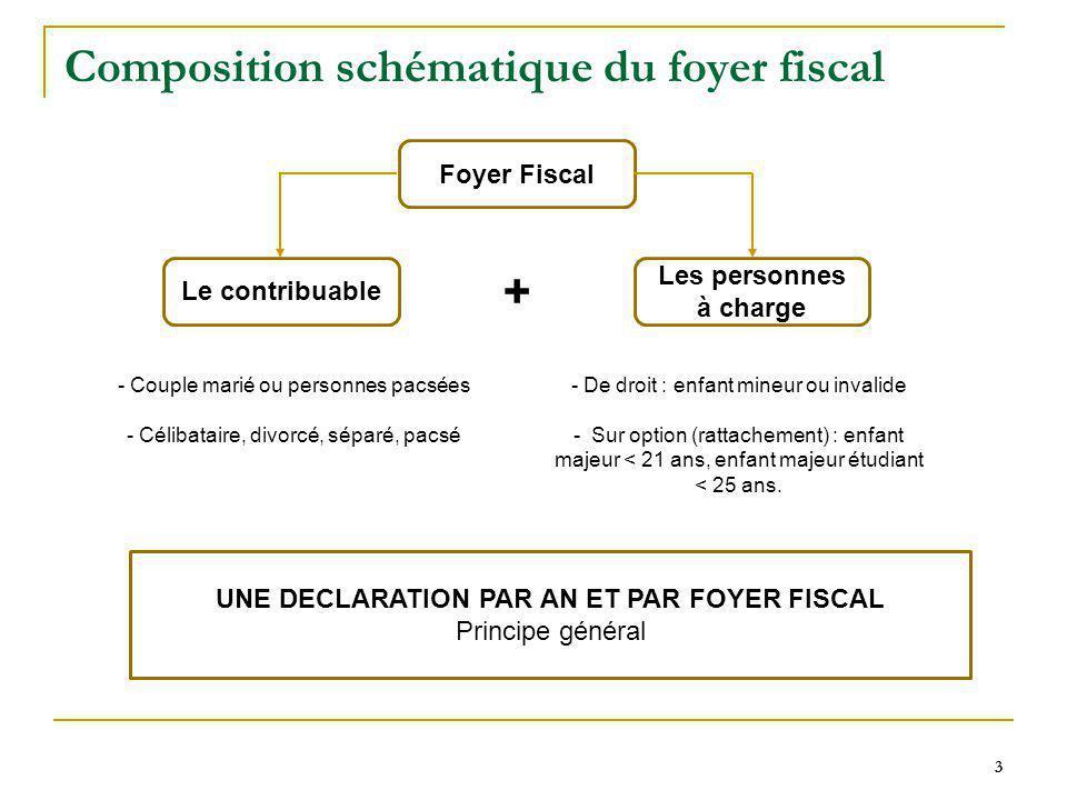 3 3 Composition schématique du foyer fiscal 3 Foyer Fiscal Les personnes à charge Le contribuable + - Couple marié ou personnes pacsées - Célibataire,