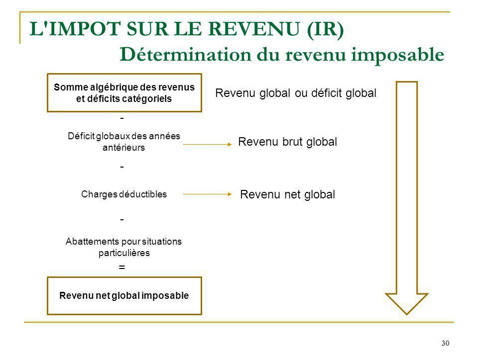 30 L'IMPOT SUR LE REVENU (IR) Détermination du revenu imposable Somme algébrique des revenus et déficits catégoriels Revenu global ou déficit global -