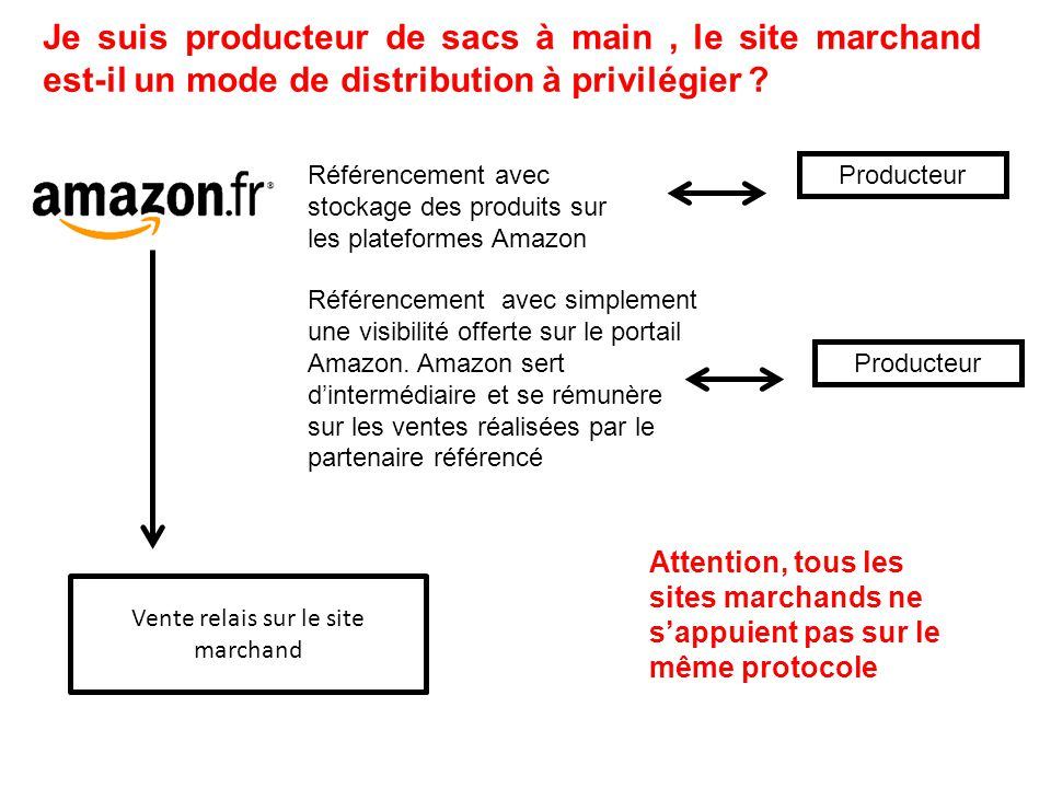 Producteur Référencement avec stockage des produits sur les plateformes Amazon Vente relais sur le site marchand Référencement avec simplement une visibilité offerte sur le portail Amazon.