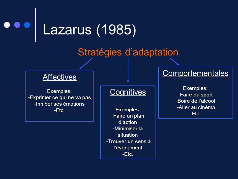 Lazarus (1985) Stratégies dadaptation Affectives Exemples: -Exprimer ce qui ne va pas -Inhiber ses émotions -Etc. Cognitives Exemples: -Faire un plan