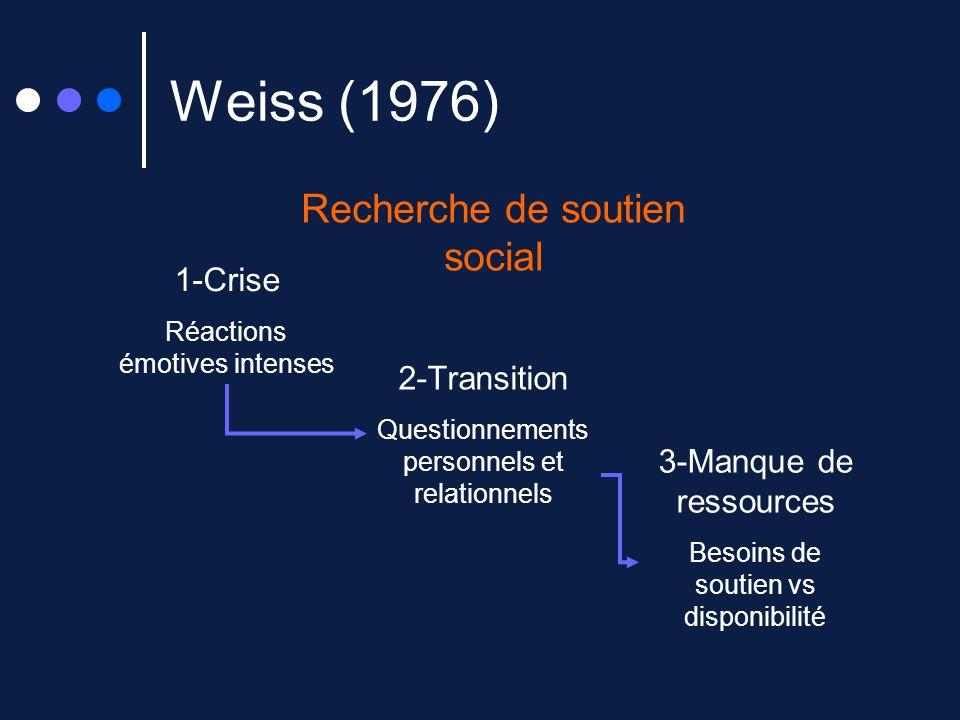 Weiss (1976) Recherche de soutien social 1-Crise Réactions émotives intenses 2-Transition Questionnements personnels et relationnels 3-Manque de resso