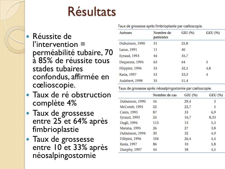 CONCLUSION La restitution de la perméabilité tubaire est nécessaire mais non suffisante dans le traitement des obstructions tubaires du fait de la présence de lésions histologiques chroniques Résultats de la chirurgie tubaire distale corrélés au score tubaire determiné par HSG et coelioscopie Principal facteur pronostic = aspect de la muqueuse tubaire