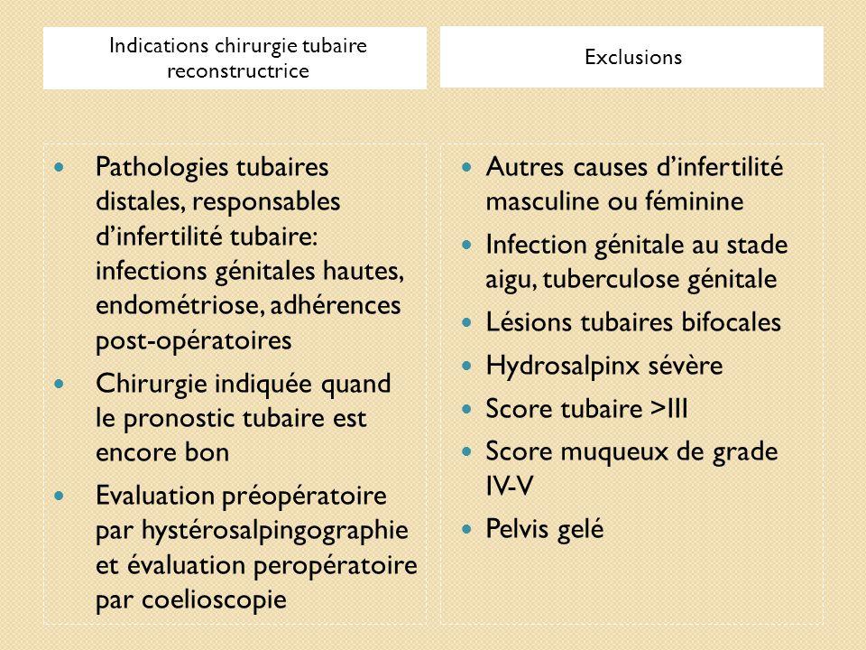 Indications chirurgie tubaire reconstructrice Exclusions Pathologies tubaires distales, responsables dinfertilité tubaire: infections génitales hautes
