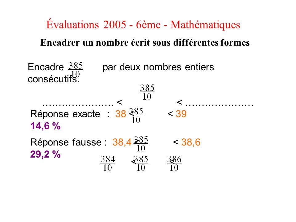 Encadre par deux nombres entiers consécutifs. …………………. < < ………………… Évaluations 2005 - 6ème - Mathématiques Encadrer un nombre écrit sous différentes f