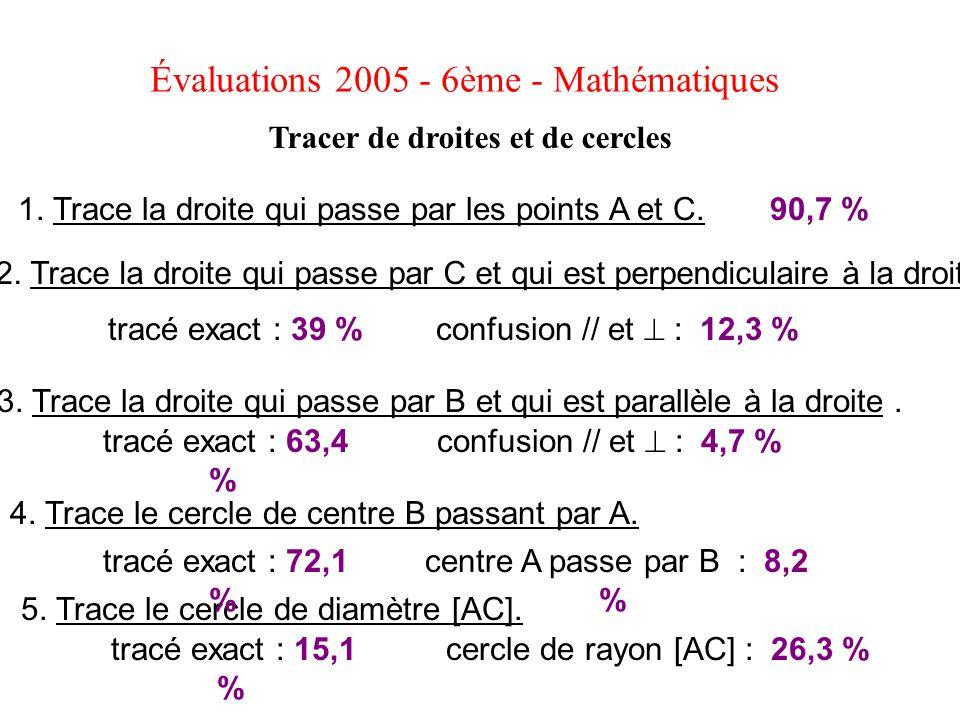 Évaluations 2005 - 6ème - Mathématiques Tracer de droites et de cercles 1. Trace la droite qui passe par les points A et C. 2. Trace la droite qui pas