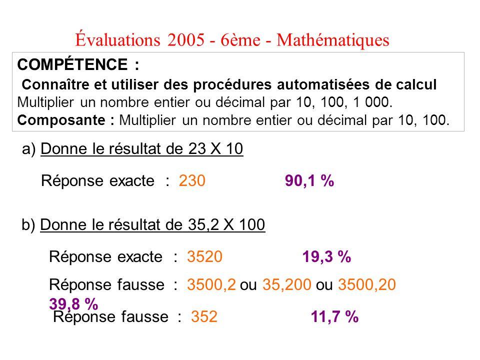 Évaluations 2005 - 6ème - Mathématiques a) Donne le résultat de 23 X 10 b) Donne le résultat de 35,2 X 100 COMPÉTENCE : Connaître et utiliser des proc