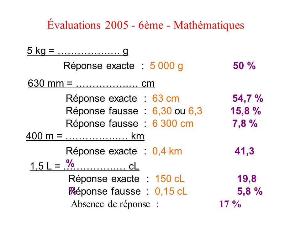 Évaluations 2005 - 6ème - Mathématiques 5 kg = …………….… g 630 mm = …………….… cm 400 m = …………….… km 1,5 L = …………….… cL Réponse exacte : 5 000 g 50 % Répon