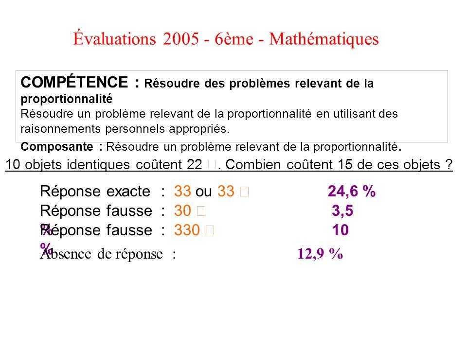 Évaluations 2005 - 6ème - Mathématiques 10 objets identiques coûtent 22 €. Combien coûtent 15 de ces objets ? COMPÉTENCE : Résoudre des problèmes rele
