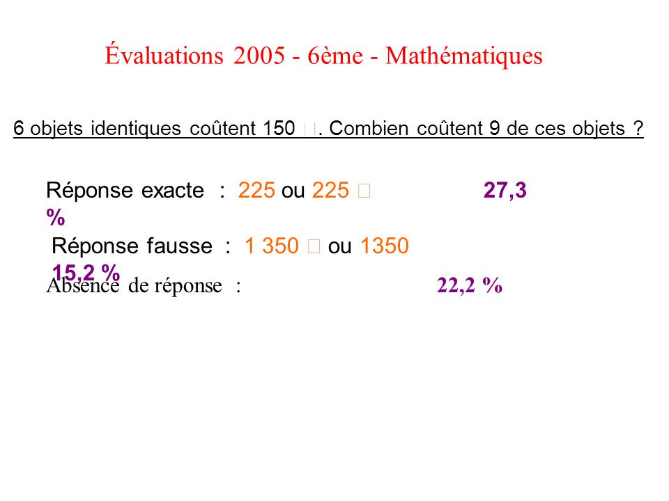 Évaluations 2005 - 6ème - Mathématiques 6 objets identiques coûtent 150 €. Combien coûtent 9 de ces objets ? Réponse exacte : 225 ou 225 € 27,3 % Répo